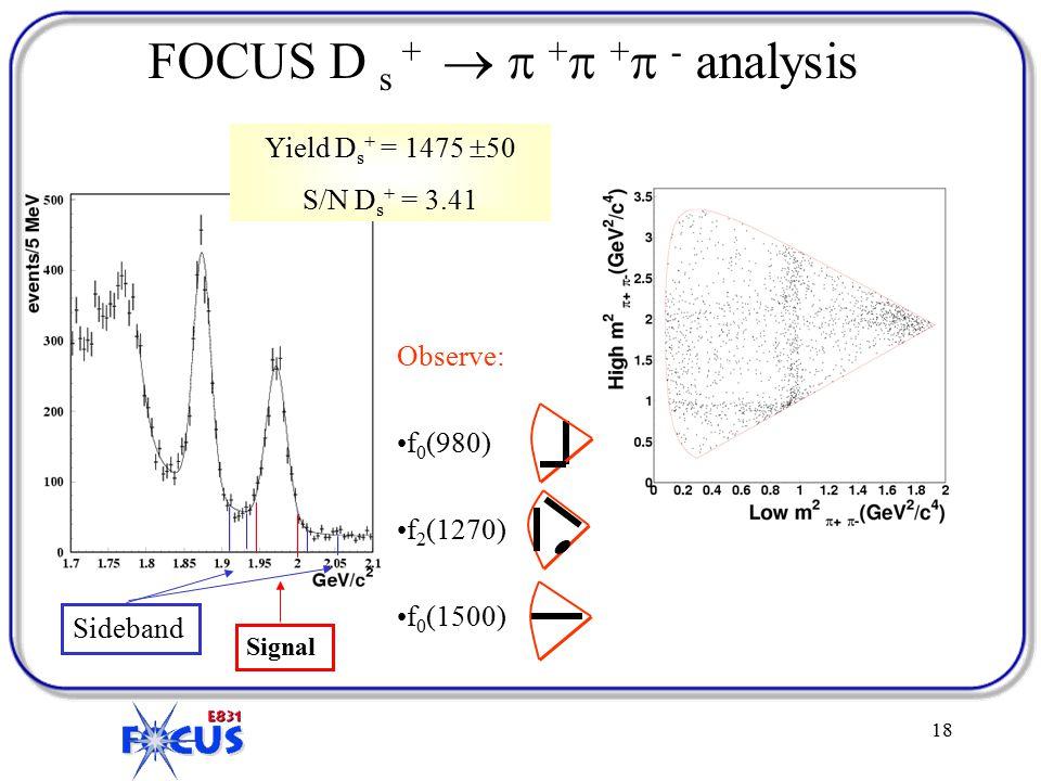 18 FOCUS D s +   +  +  - analysis Observe: f 0 (980) f 2 (1270) f 0 (1500) Sideband Signal Yield D s + = 1475  50 S/N D s + = 3.41