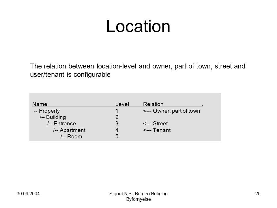 30.09.2004Sigurd Nes, Bergen Bolig og Byfornyelse 20 Location Name Level Relation.