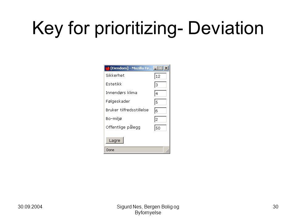 30.09.2004Sigurd Nes, Bergen Bolig og Byfornyelse 30 Key for prioritizing- Deviation