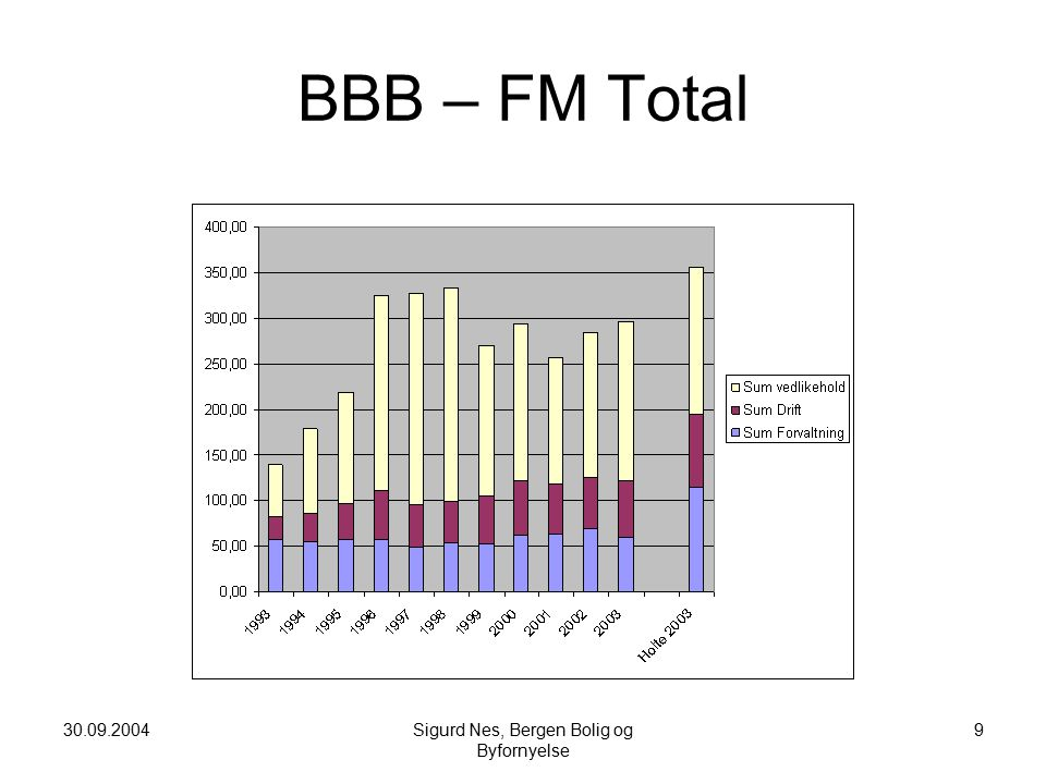 30.09.2004Sigurd Nes, Bergen Bolig og Byfornyelse 9 BBB – FM Total
