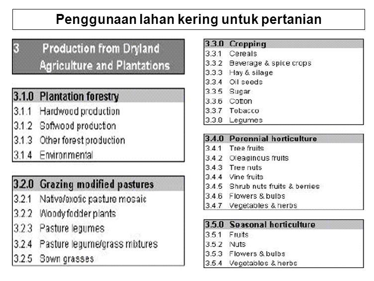 38 Penggunaan lahan kering untuk pertanian