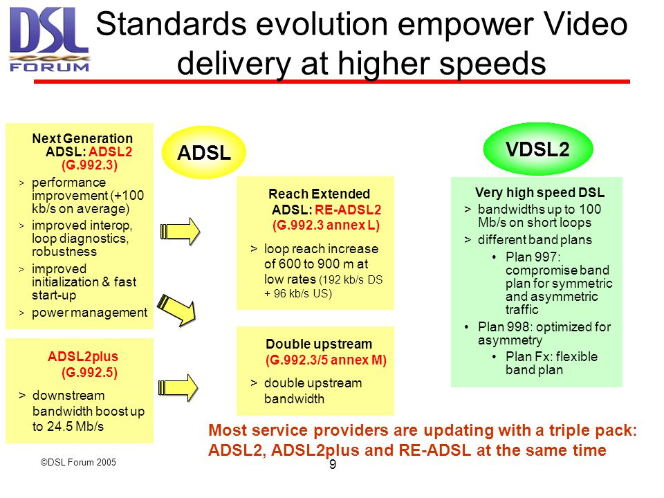 ©DSL Forum Standards evolution empower Video delivery at higher speeds ADSL2plus (G.992.5) >downstream bandwidth boost up to 24.5 Mb/s Reach Extended ADSL: RE-ADSL2 (G annex L) >loop reach increase of 600 to 900 m at low rates (192 kb/s DS + 96 kb/s US) Next Generation ADSL: ADSL2 (G.992.3)  performance improvement (+100 kb/s on average)  improved interop, loop diagnostics, robustness > improved initialization & fast start-up > power management ADSL Double upstream (G.992.3/5 annex M) >double upstream bandwidth Very high speed DSL  bandwidths up to 100 Mb/s on short loops  different band plans Plan 997: compromise band plan for symmetric and asymmetric traffic Plan 998: optimized for asymmetry Plan Fx: flexible band plan VDSL2 Most service providers are updating with a triple pack: ADSL2, ADSL2plus and RE-ADSL at the same time