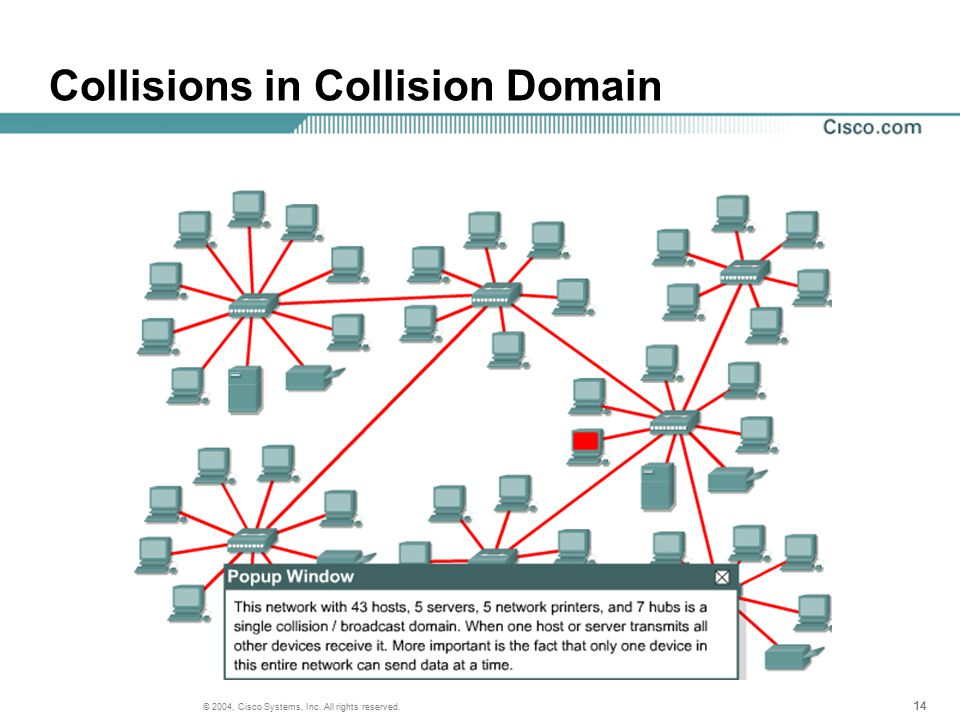 14 © 2004, Cisco Systems, Inc. All rights reserved. Collisions in Collision Domain