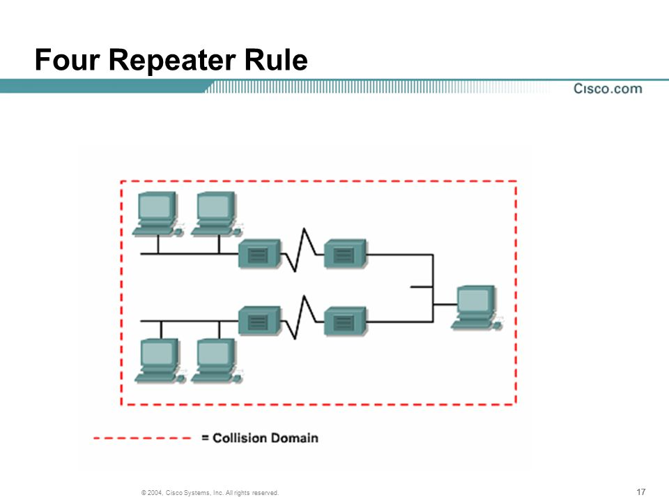 17 © 2004, Cisco Systems, Inc. All rights reserved. Four Repeater Rule