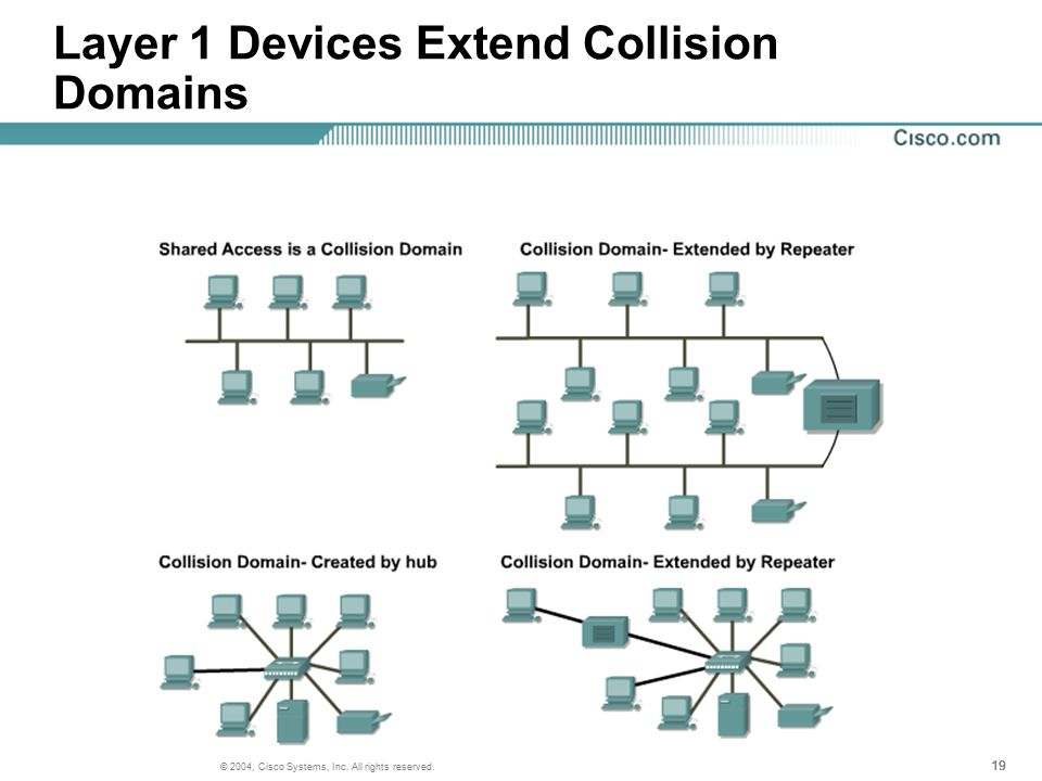 19 © 2004, Cisco Systems, Inc. All rights reserved. Layer 1 Devices Extend Collision Domains