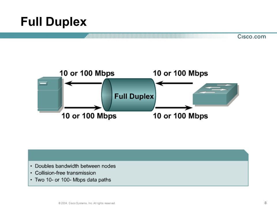 888 © 2004, Cisco Systems, Inc. All rights reserved. Full Duplex
