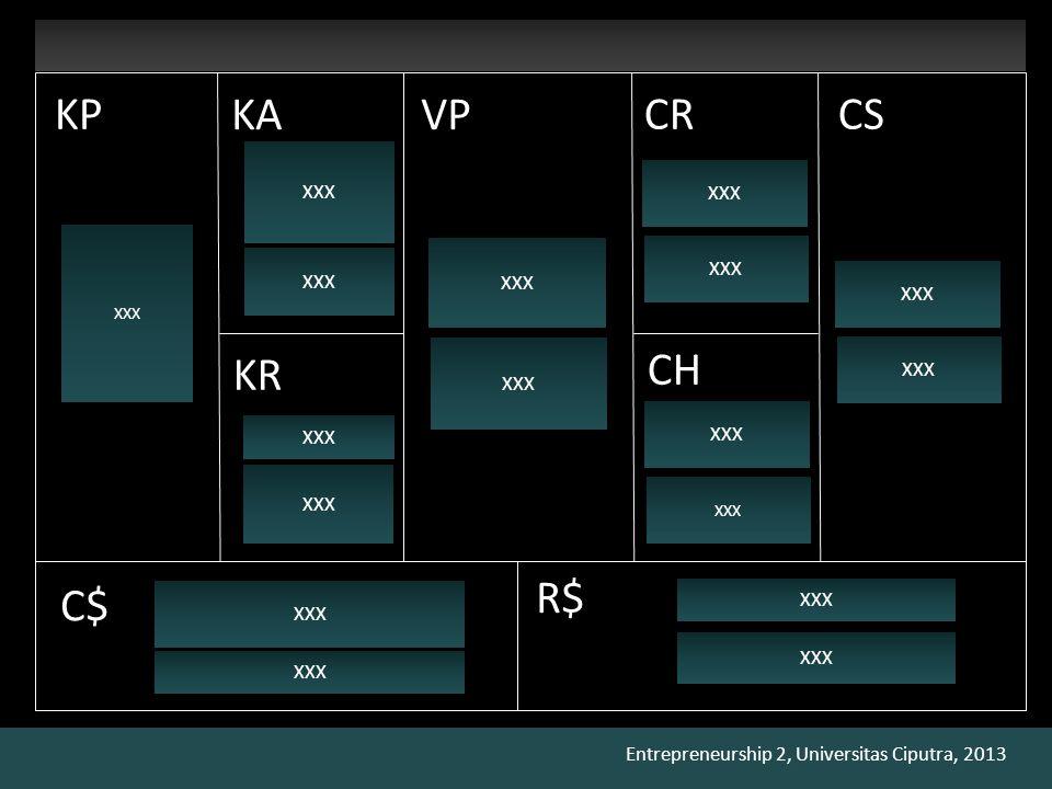 Entrepreneurship 2, Universitas Ciputra, 2013 KAVP CRCS CH R$ C$ KR KP XXX