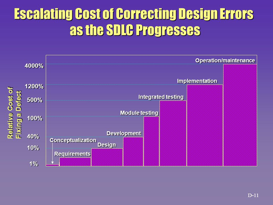1% 10% 40% 100% 500% 1200% 4000% Requirements Design Development Module testing Integrated testing Implementation Operation/maintenance Conceptualization Relative Cost of Fixing a Defect Escalating Cost of Correcting Design Errors as the SDLC Progresses D-11