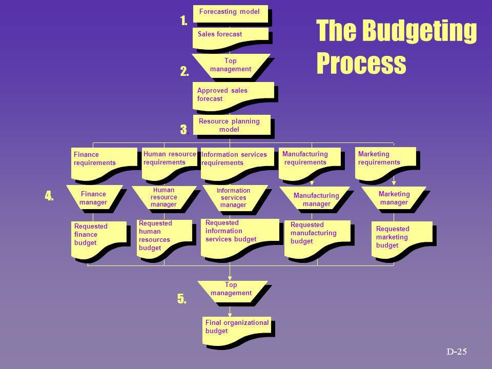 1. 2. 3.3. 4. Final organizational budget 5.