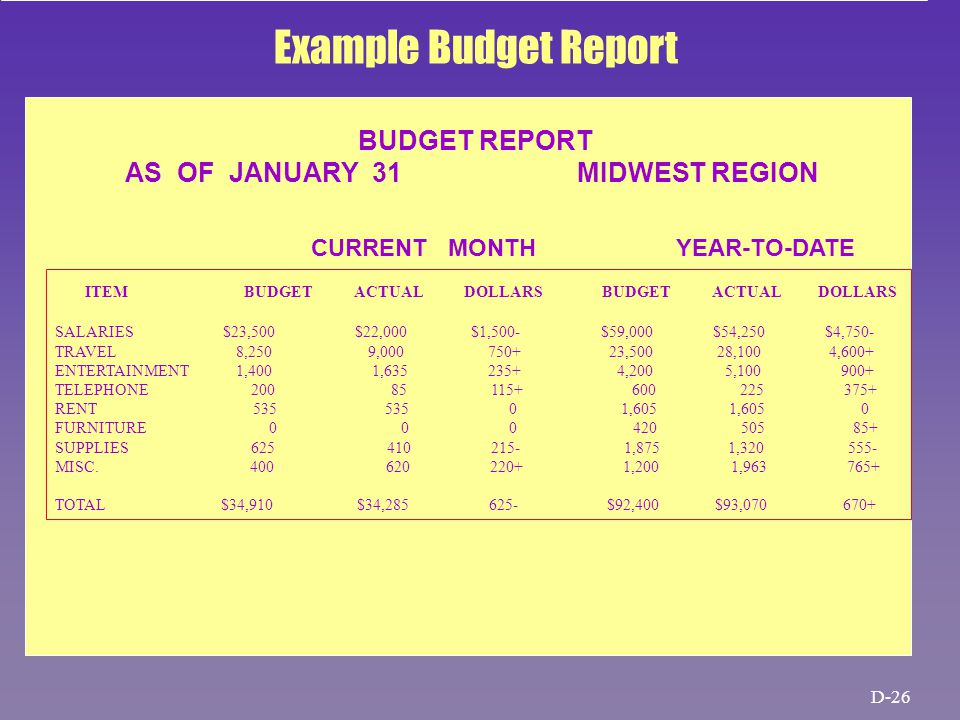 BUDGET REPORT AS OF JANUARY 31 MIDWEST REGION CURRENT MONTH YEAR-TO-DATE ITEM BUDGET ACTUAL DOLLARS BUDGET ACTUAL DOLLARS SALARIES $23,500 $22,000 $1,500- $59,000 $54,250 $4,750- TRAVEL 8,250 9,000 750+ 23,500 28,100 4,600+ ENTERTAINMENT 1,400 1,635 235+ 4,200 5,100 900+ TELEPHONE 200 85 115+ 600 225 375+ RENT 535 535 0 1,605 1,605 0 FURNITURE 0 0 0 420 505 85+ SUPPLIES 625 410 215- 1,875 1,320 555- MISC.