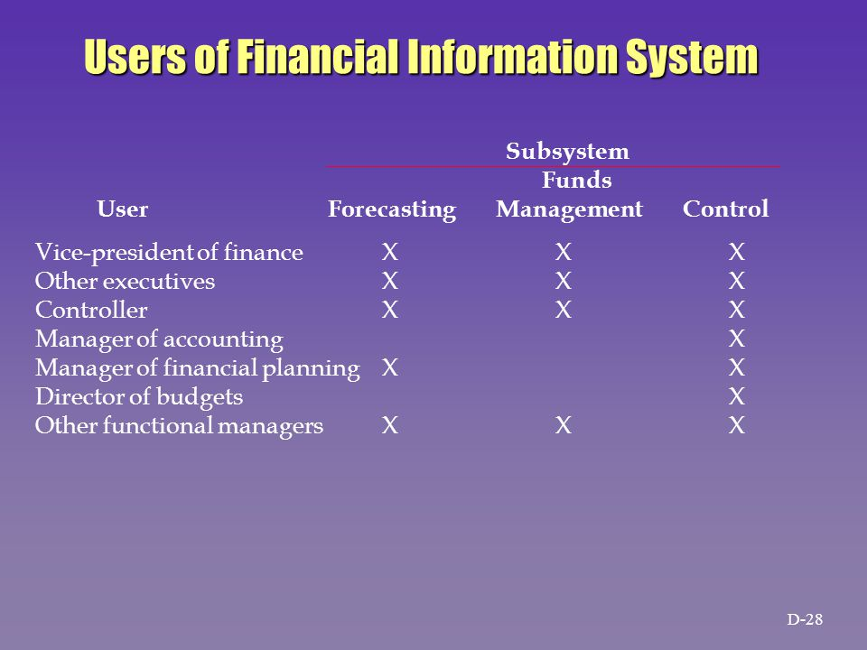 Users of Financial Information System Vice-president of financeXXX Other executivesXXX ControllerXXX Manager of accountingX Manager of financial planningXX Director of budgetsX Other functional managersXXX Subsystem Funds User Forecasting Management Control D-28