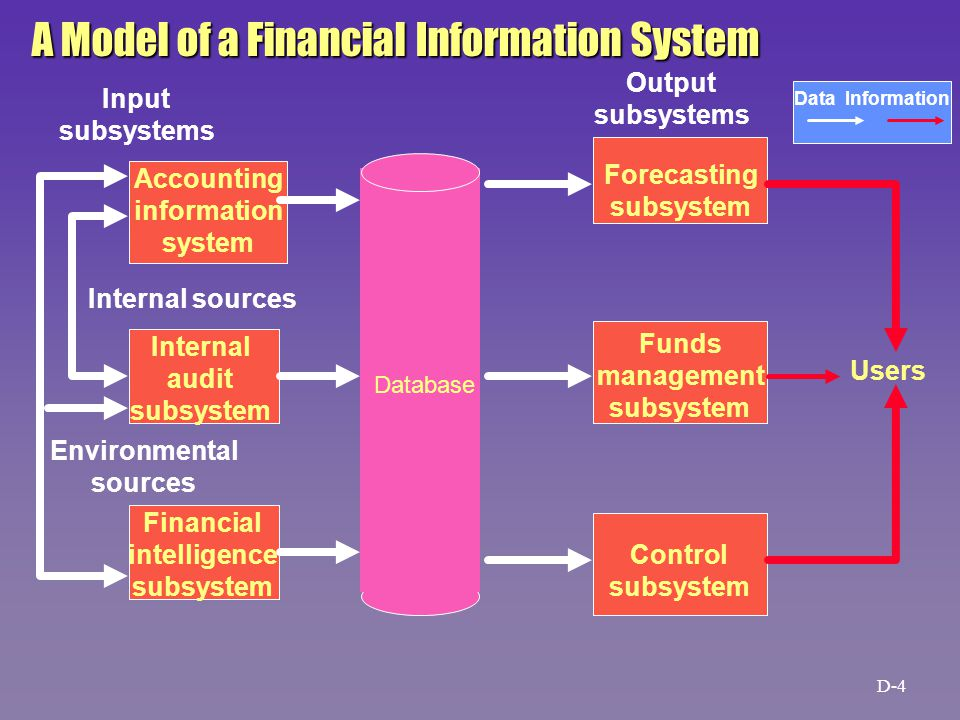 Database Accounting information system Internal audit subsystem Financial intelligence subsystem Forecasting subsystem Funds management subsystem Control subsystem Internal sources Environmental sources Input subsystems Output subsystems Users Data Information A Model of a Financial Information System D-4