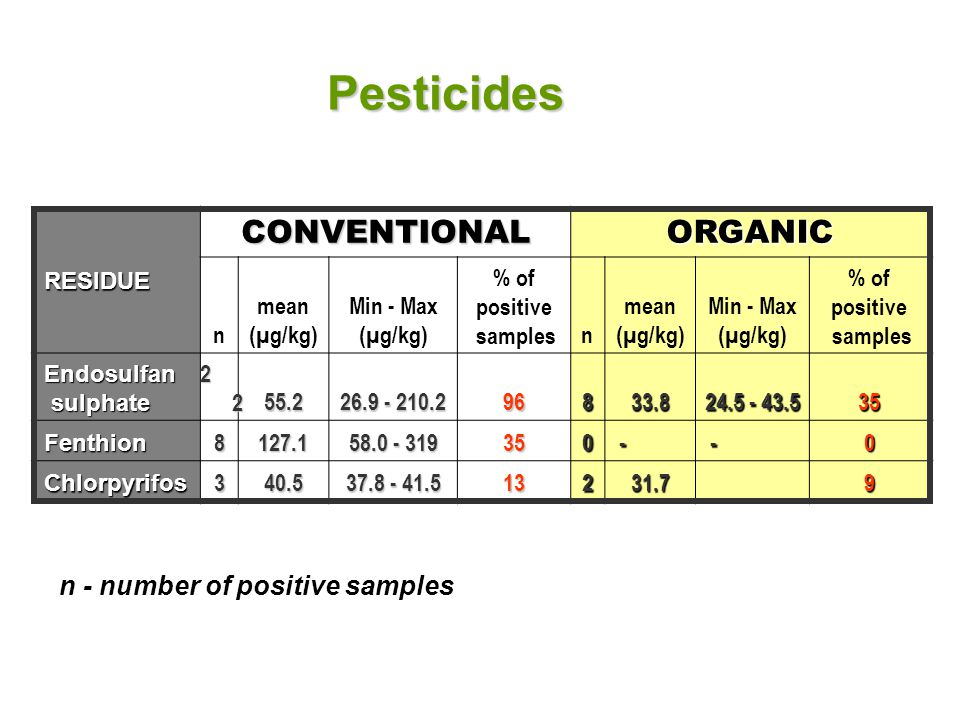 Pesticides RESIDUE CONVENTIONALORGANIC n mean (µg/kg) Min - Max (µg/kg) % of positive samplesn mean (µg/kg) Min - Max (µg/kg) % of positive samples Endosulfan sulphate sulphate 2222222255.2 26.9 - 210.2 96833.8 24.5 - 43.5 35 Fenthion8127.1 58.0 - 319 350 - -0 Chlorpyrifos340.5 37.8 - 41.5 13231.7 9 n - number of positive samples