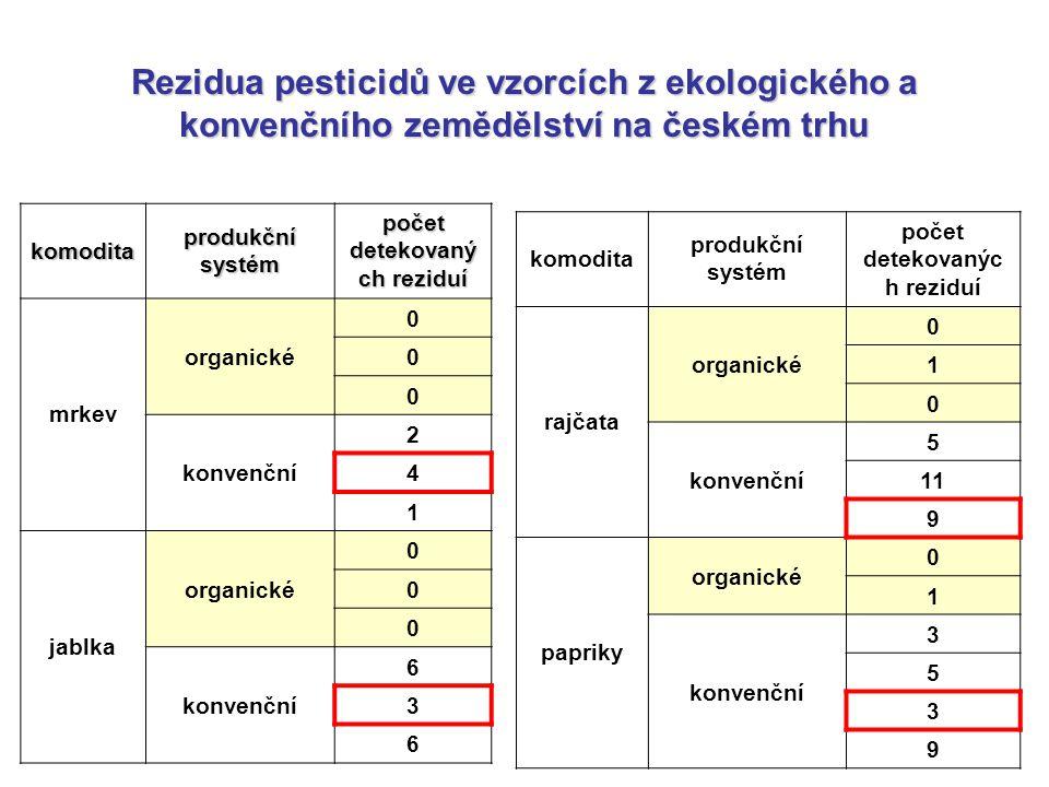 komodita produkční systém počet detekovaný ch reziduí mrkev organické 0 0 0 konvenční 2 4 1 jablka organické 0 0 0 konvenční 6 3 6 komodita produkční systém počet detekovanýc h reziduí rajčata organické 0 1 0 konvenční 5 11 9 papriky organické 0 1 konvenční 3 5 3 9 Rezidua pesticidů ve vzorcích z ekologického a konvenčního zemědělství na českém trhu