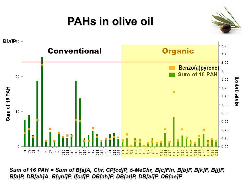 Sum of 16 PAH = Sum of B[a]A, Chr, CP[cd]P, 5-MeChr, B[c]Fln, B[b]F, B[k]F, B[j]F, B[a]P, DB[ah]A, B[ghi]P, I[cd]P, DB[ah]P, DB[al]P, DB[ai]P, DB[ae]P PAHs in olive oil Benzo(a)pyrene)