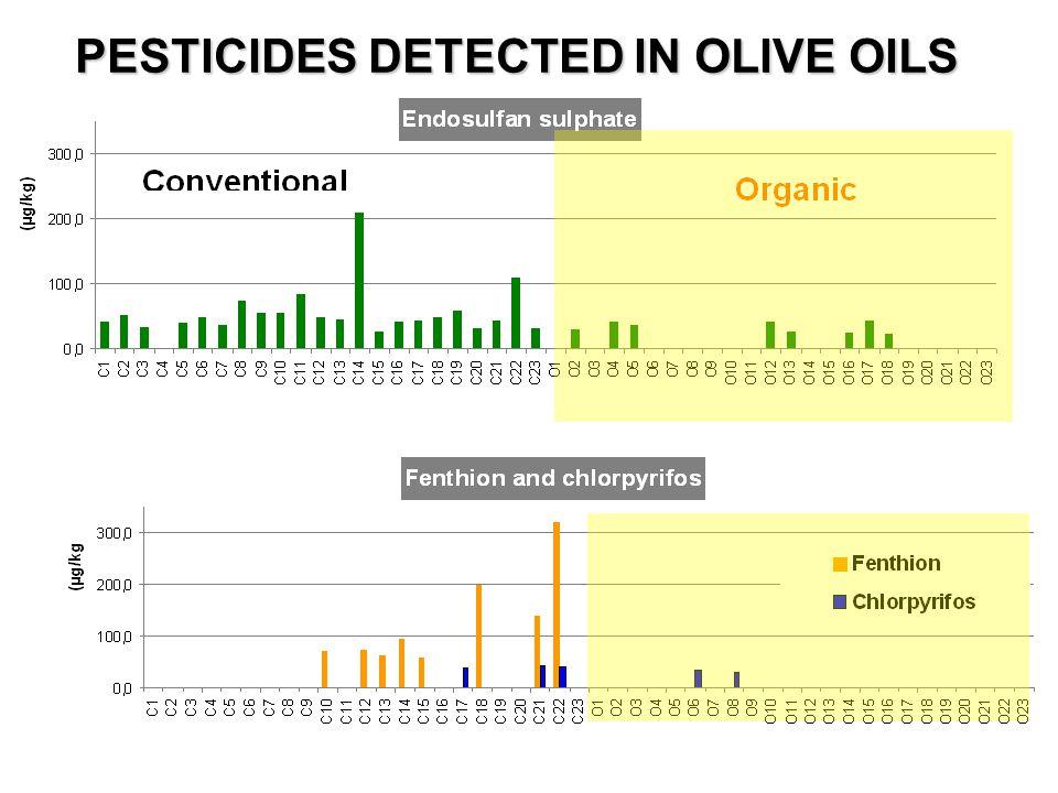 PESTICIDES DETECTED IN OLIVE OILS