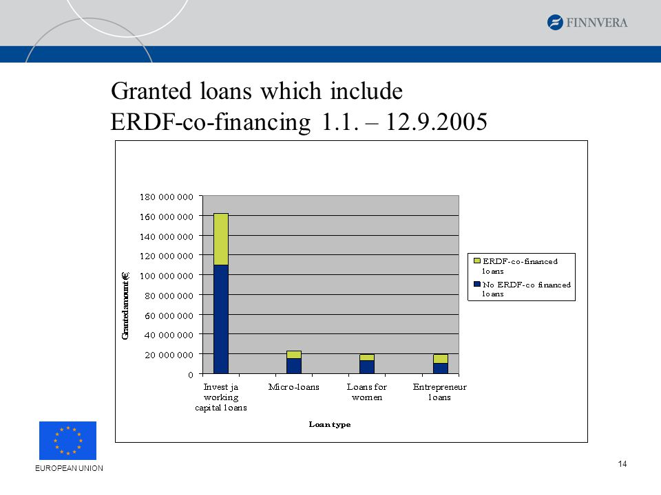 14 EUROPEAN UNION Granted loans which include ERDF-co-financing 1.1. – 12.9.2005