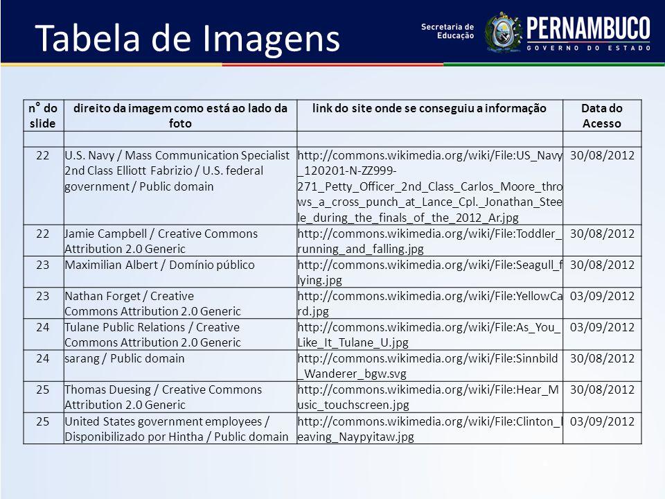 Tabela de Imagens n° do slide direito da imagem como está ao lado da foto link do site onde se conseguiu a informaçãoData do Acesso 22U.S.
