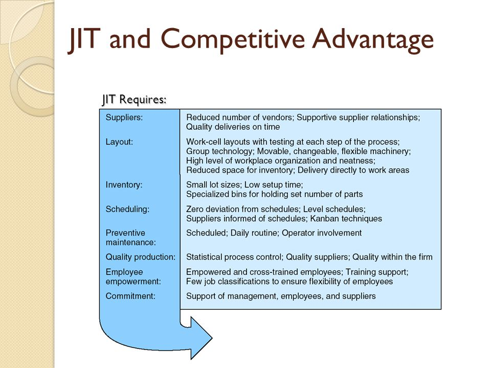 JIT and Competitive Advantage JIT Requires:
