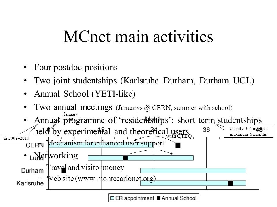 MCnet main activities January 2007 Four postdoc positions Two joint studentships (Karlsruhe–Durham, Durham–UCL) Annual School (YETI-like) Two annual meetings (Januarys @ CERN, summer with school) Annual programme of 'residentships': short term studentships held by experimental and theoretical users –Mechanism for enhanced user support Networking –Travel and visitor money –Web site (www.montecarlonet.org) in 2008–2010 Usually 3–4 months, maximum 6 months with CTEQ