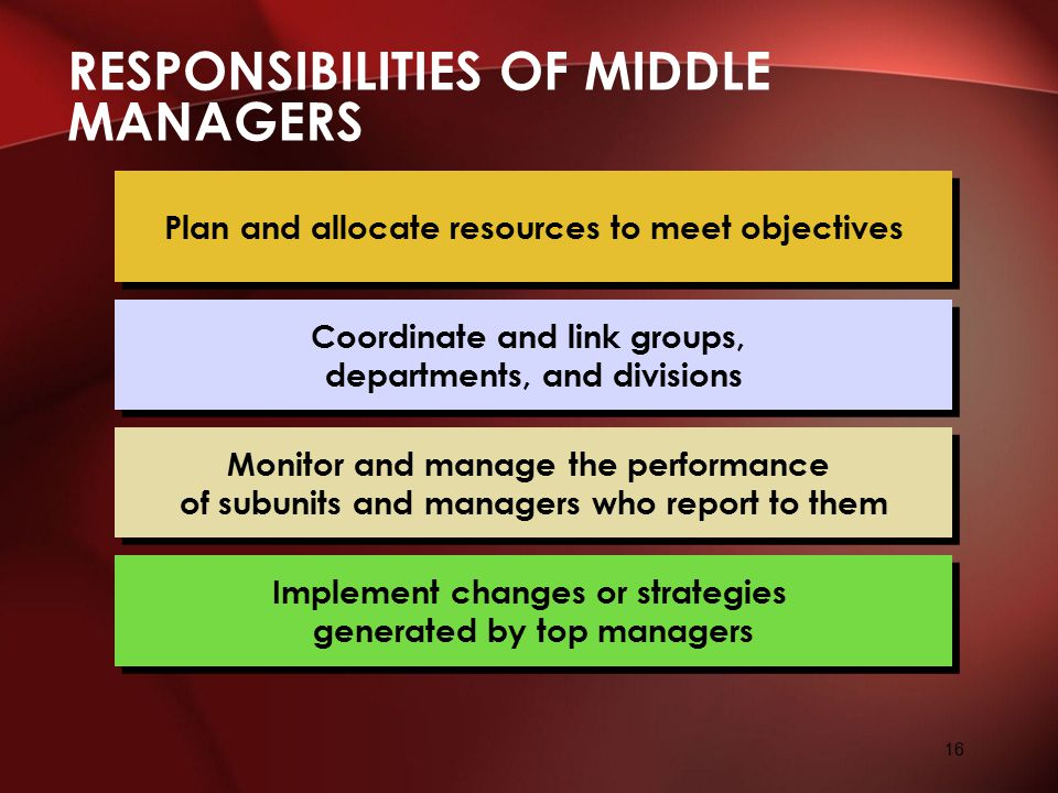 RESPONSIBILITIES OF MIDDLE MANAGERS 16 Coordinate and link groups, departments, and divisions Monitor and manage the performance of subunits and manag