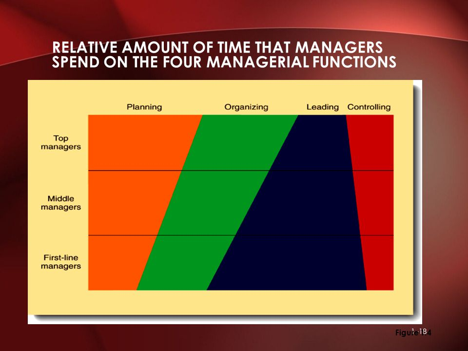 1–18 RELATIVE AMOUNT OF TIME THAT MANAGERS SPEND ON THE FOUR MANAGERIAL FUNCTIONS Figure 1.4