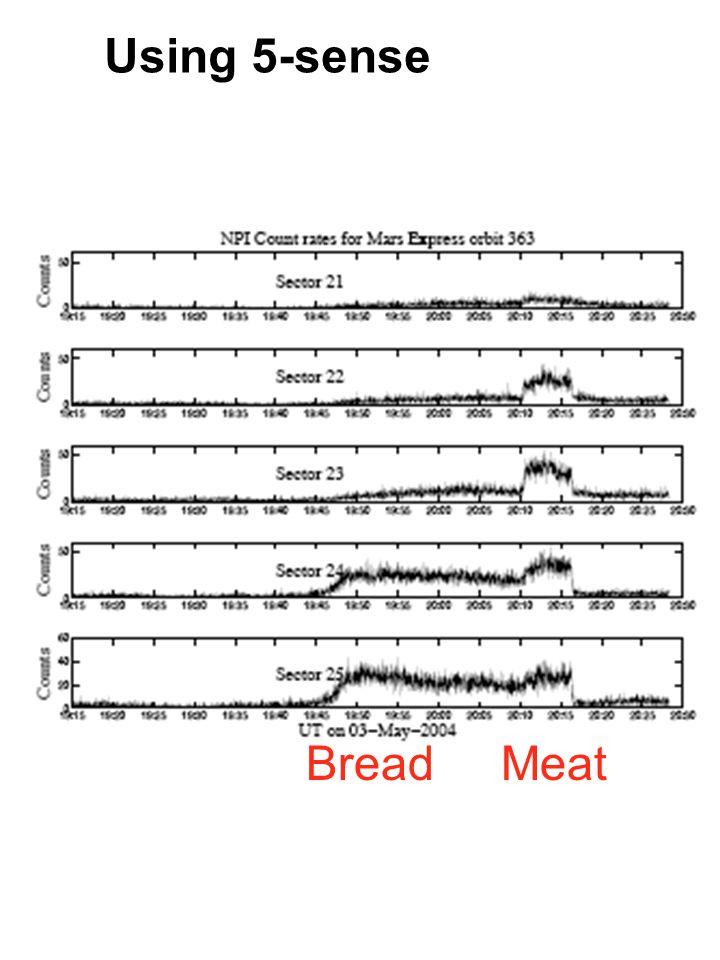 Using 5-sense Bread Meat