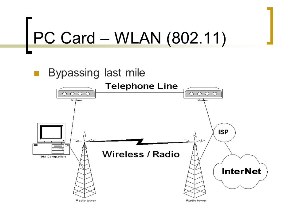 PC Card – WLAN (802.11) Bypassing last mile