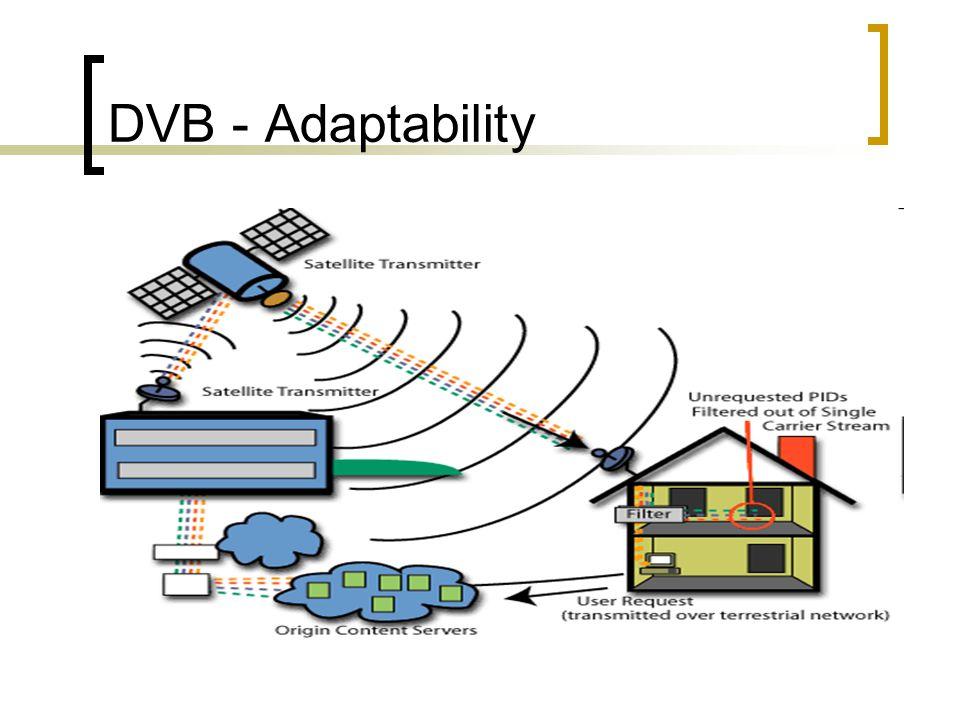 DVB – DVB Card
