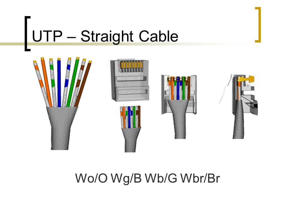 UTP – Cross Cable Wg/G Wo/B Wb/O Wbr/Br
