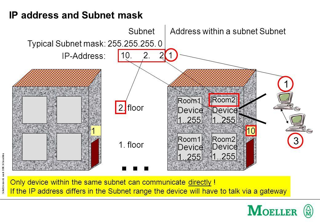 Schutzvermerk nach DIN 34 beachten IP address and Subnet mask 1 10 10. 2. 2. 1 Typical Subnet mask: 255.255.255. 0 Only device within the same subnet