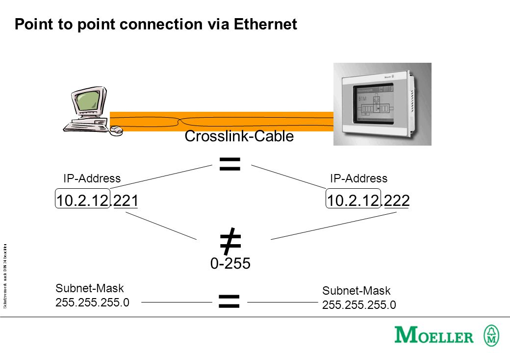 Schutzvermerk nach DIN 34 beachten Point to point connection via Ethernet Crosslink-Cable 10.2.12.22110.2.12.222 = 0-255 = IP-Address Subnet-Mask 255.255.255.0 Subnet-Mask 255.255.255.0 =