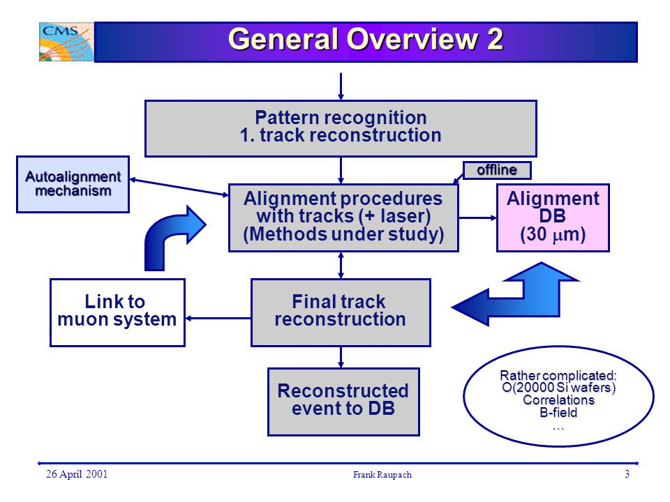 26 April 2001 Frank Raupach 3 General Overview 2 Pattern recognition 1.