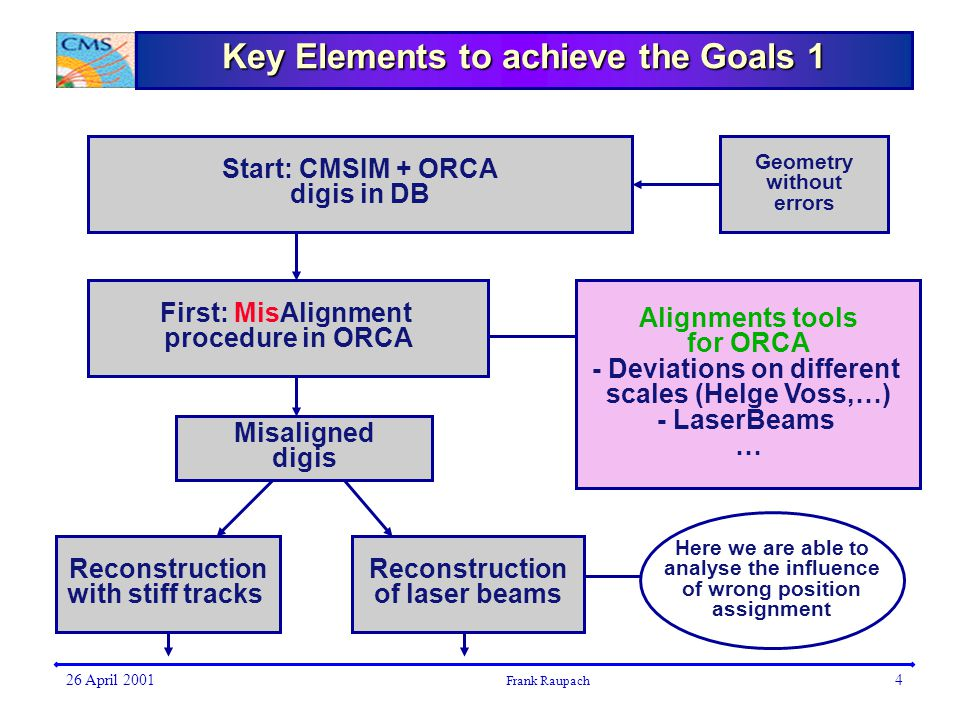 26 April 2001 Frank Raupach 4 Key Elements to achieve the Goals 1 Start: CMSIM + ORCA digis in DB First: MisAlignment procedure in ORCA Alignments tools for ORCA - Deviations on different scales (Helge Voss,…) - LaserBeams … Misaligned digis Reconstruction with stiff tracks Reconstruction of laser beams Geometry without errors Here we are able to analyse the influence of wrong position assignment