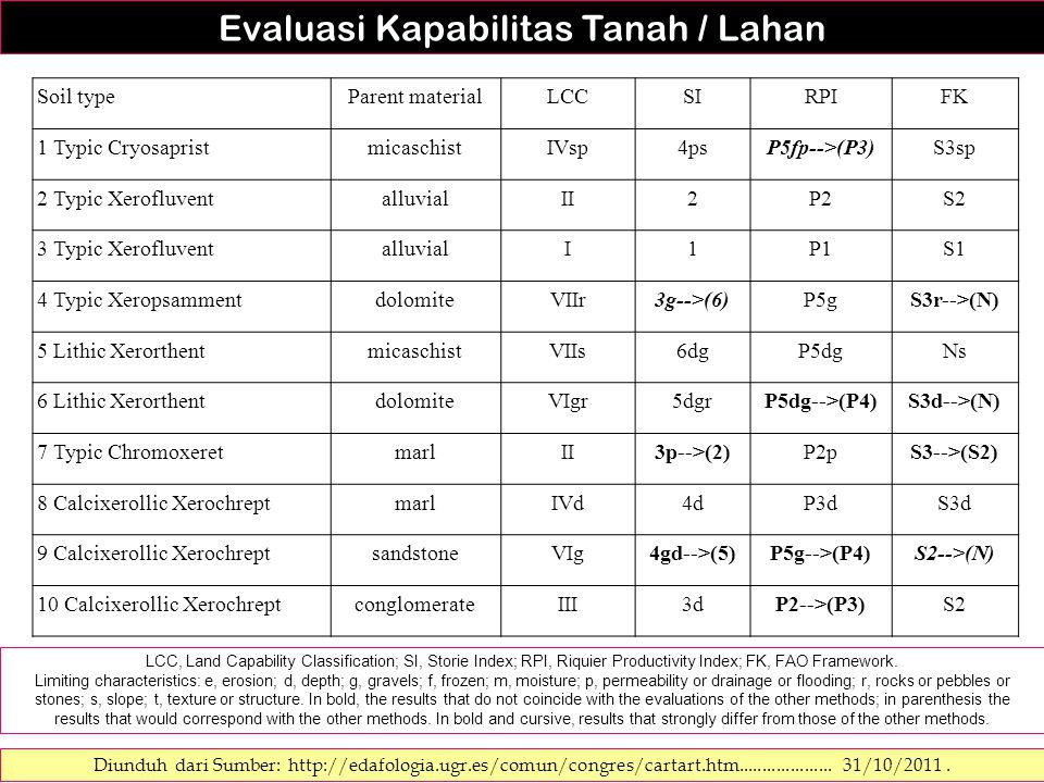 Evaluasi Kapabilitas Tanah / Lahan Diunduh dari Sumber: http://edafologia.ugr.es/comun/congres/cartart.htm.................... 31/10/2011. LCC, Land C