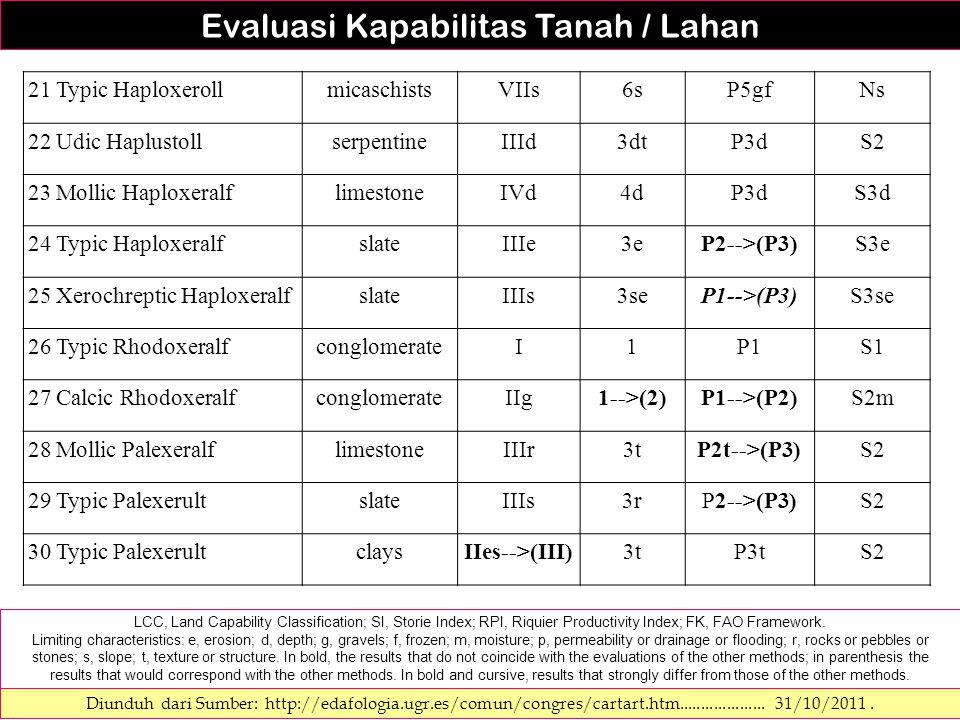 Diunduh dari Sumber: http://edafologia.ugr.es/comun/congres/cartart.htm.................... 31/10/2011. LCC, Land Capability Classification; SI, Stori