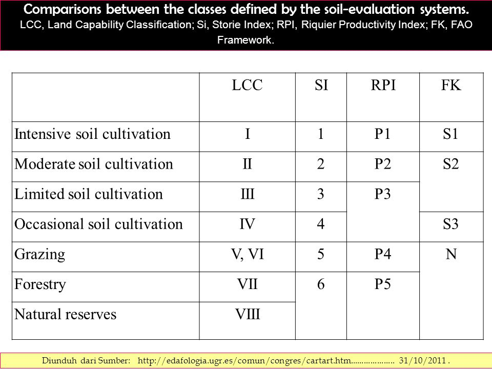 Comparisons between the classes defined by the soil-evaluation systems. LCC, Land Capability Classification; Si, Storie Index; RPI, Riquier Productivi