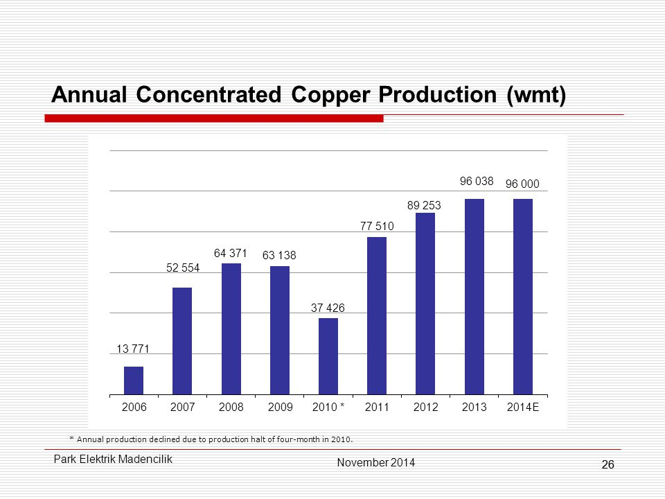26 Annual Concentrated Copper Production (wmt) * Annual production declined due to production halt of four-month in 2010.