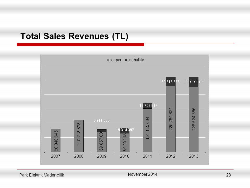 28 Total Sales Revenues (TL) November 2014 Park Elektrik Madencilik