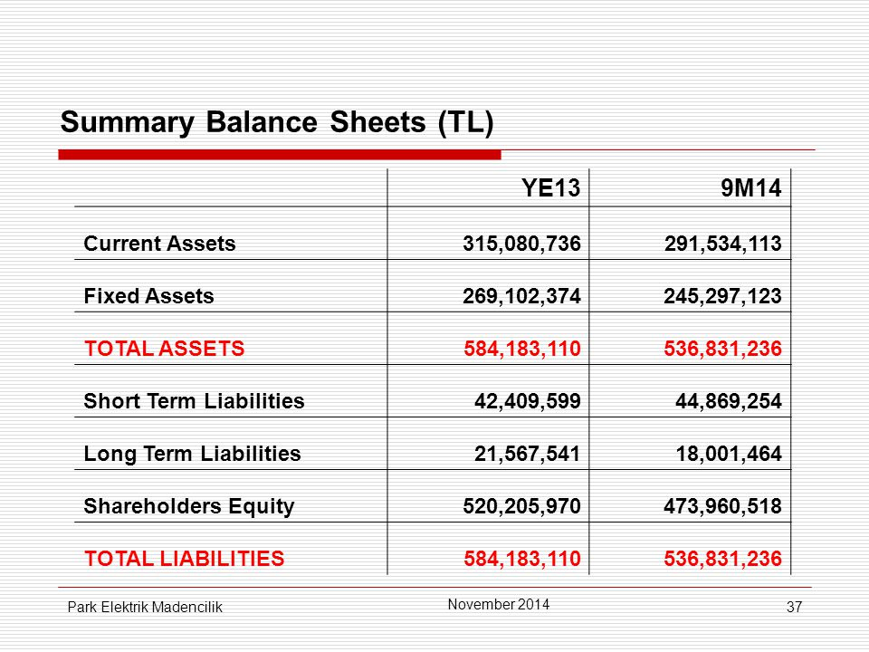 37 Summary Balance Sheets (TL) YE139M14 Current Assets315,080,736291,534,113 Fixed Assets269,102,374245,297,123 TOTAL ASSETS584,183,110536,831,236 Short Term Liabilities42,409,59944,869,254 Long Term Liabilities21,567,54118,001,464 Shareholders Equity520,205,970473,960,518 TOTAL LIABILITIES584,183,110536,831,236 November 2014 Park Elektrik Madencilik