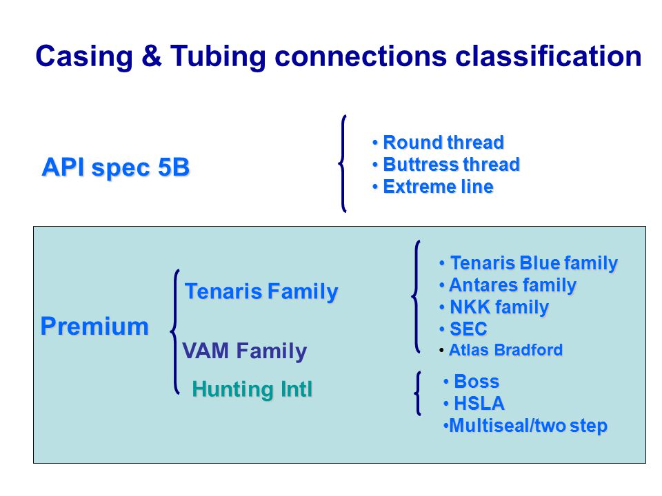 Casing & Tubing connections classification API spec 5B Premium Tenaris Family Hunting Intl Round thread Round thread Buttress thread Buttress thread E