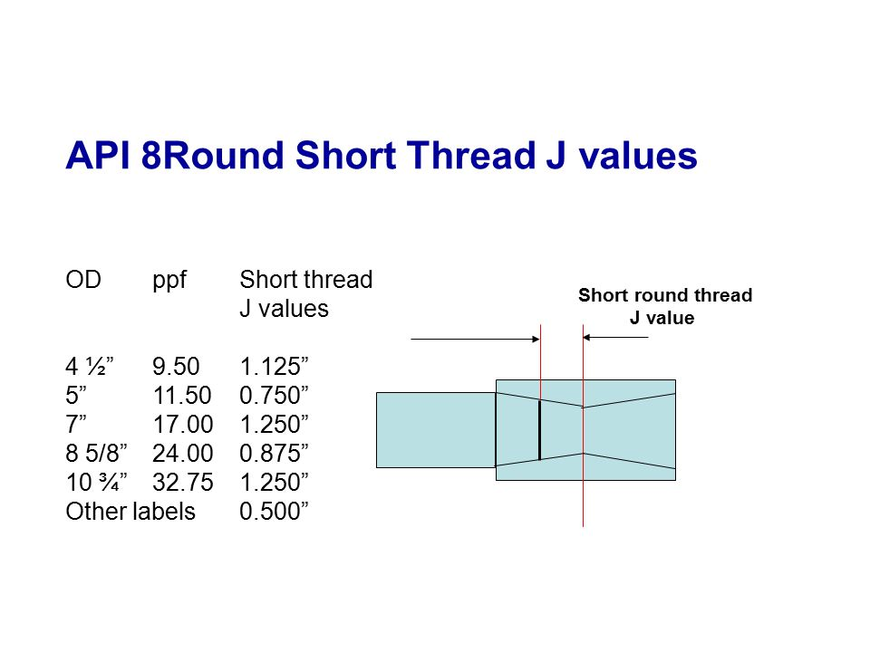 "API 8Round Short Thread J values ODppfShort thread J values 4 ½""9.50 1.125"" 5""11.500.750"" 7""17.001.250"" 8 5/8""24.000.875"" 10 ¾""32.751.250"" Other label"