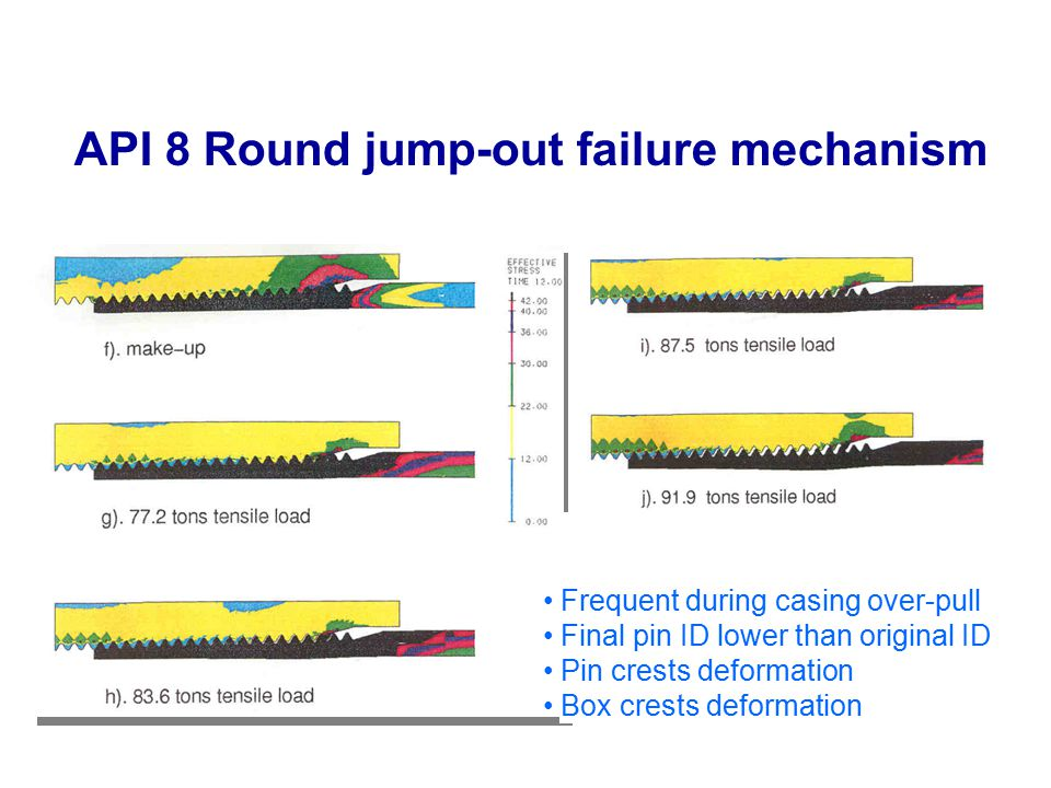 API 8 Round jump-out failure mechanism Frequent during casing over-pull Final pin ID lower than original ID Pin crests deformation Box crests deformat