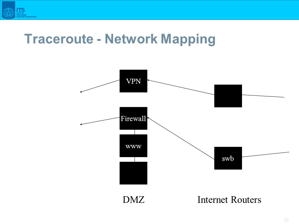 21 Traceroute - Network Mapping Firewall DMZ www ftp cw swb VPN Internet Routers