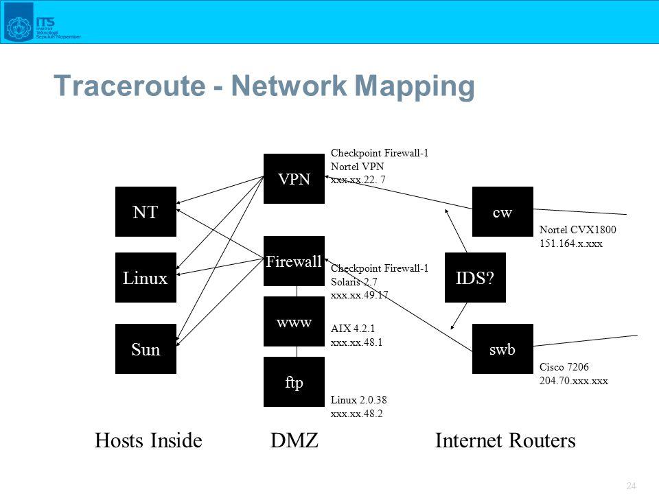 24 Traceroute - Network Mapping Sun Linux Firewall NT Hosts InsideDMZ www ftp cw swb VPN Internet Routers Linux 2.0.38 xxx.xx.48.2 AIX 4.2.1 xxx.xx.48.1 Checkpoint Firewall-1 Solaris 2.7 xxx.xx.49.17 Checkpoint Firewall-1 Nortel VPN xxx.xx.22.