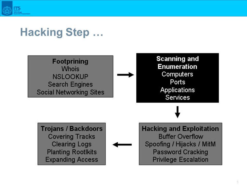 5 Hacking Step …