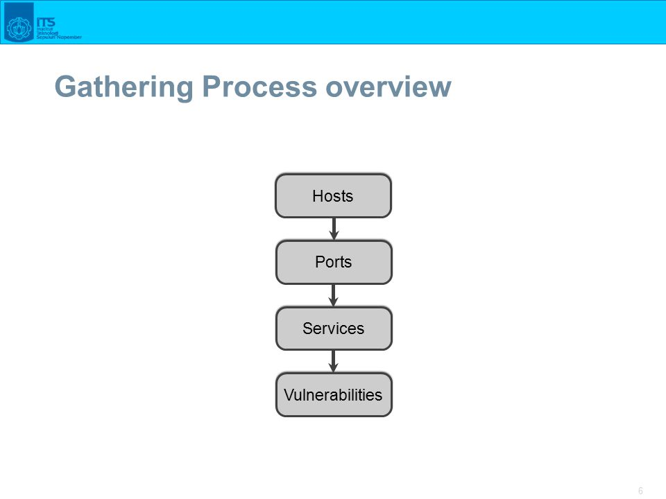 6 Gathering Process overview Hosts Ports Services Vulnerabilities