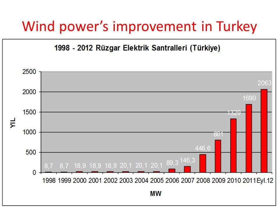 Wind power's improvement in Turkey