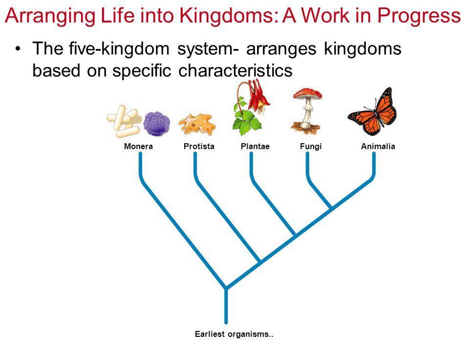 MoneraProtistaPlantaeFungiAnimalia Earliest organisms.. The five-kingdom system- arranges kingdoms based on specific characteristics Arranging Life in