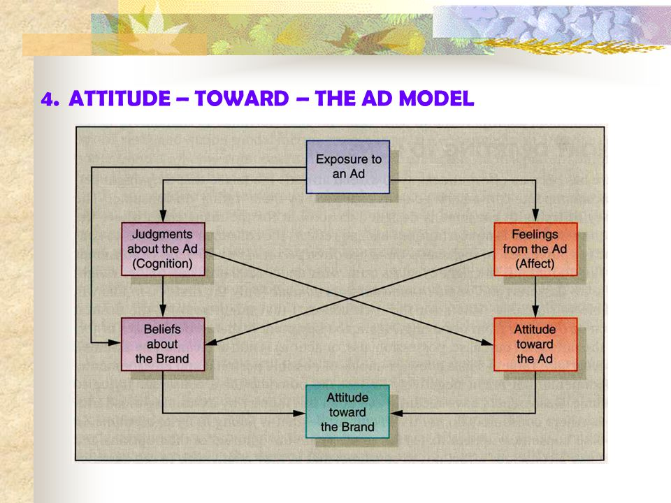 4.ATTITUDE – TOWARD – THE AD MODEL